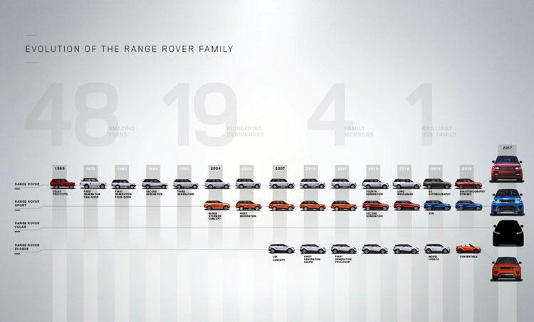 LR_New_RR_Family_Tree_Image