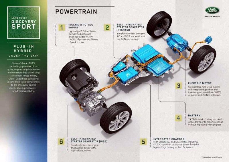 LR_DS_Powertrain_Infographi